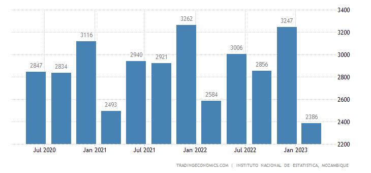 Trading Economics Mozambique